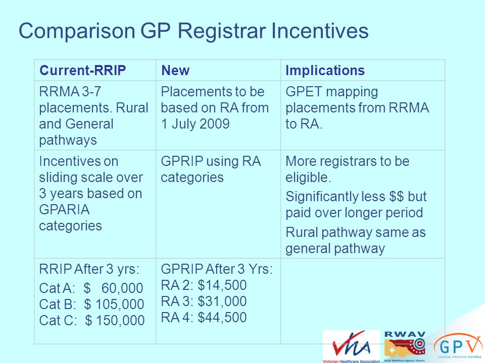 Comparison GP Registrar Incentives