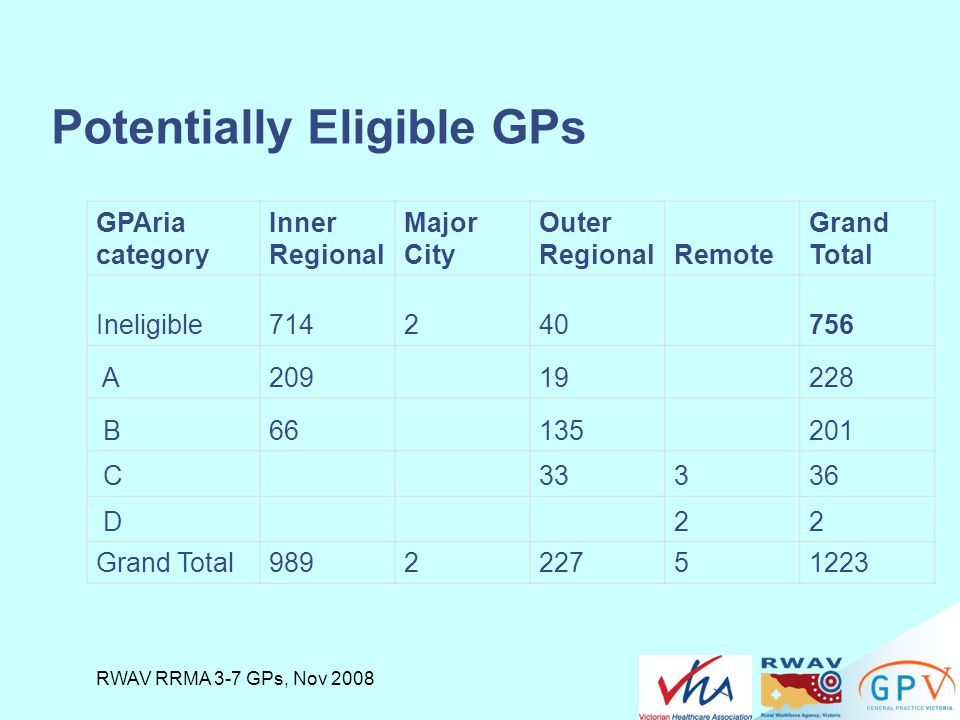 Potentially Eligible GPs