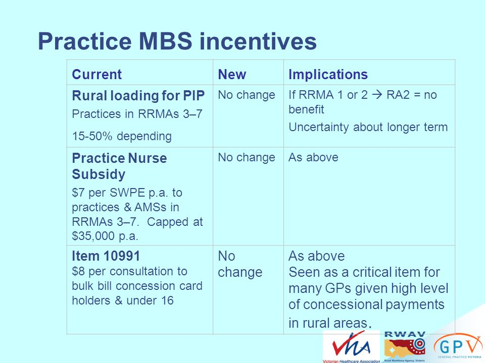 Practice MBS incentives