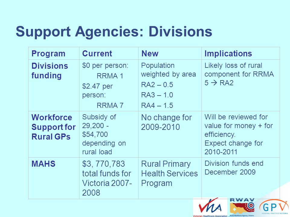 Support Agencies: Divisions