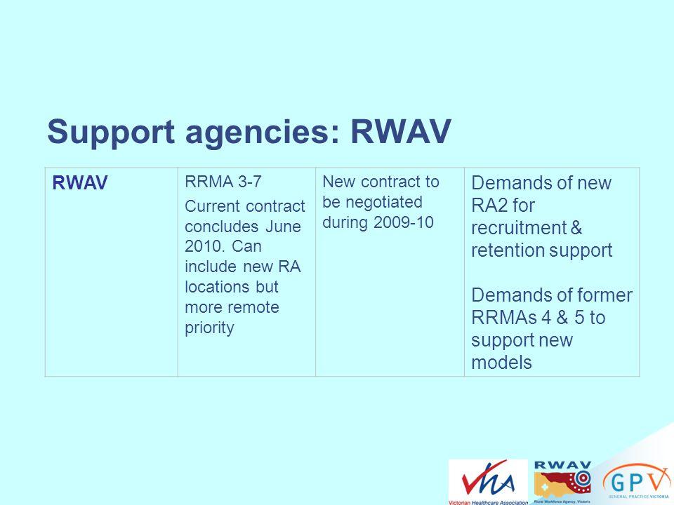 Support agencies: RWAV