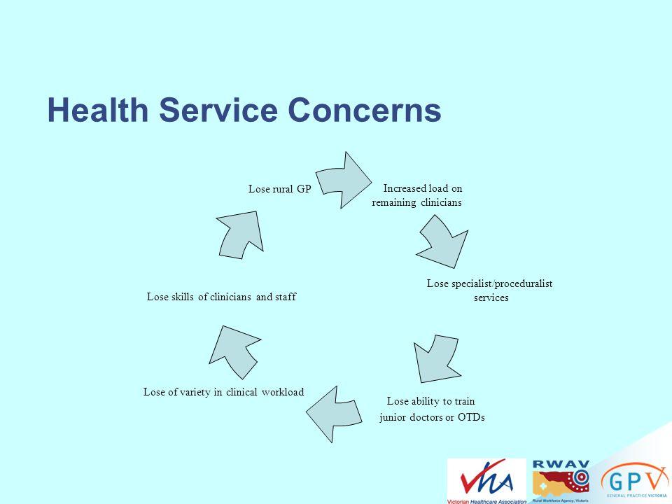 Health Service Concerns