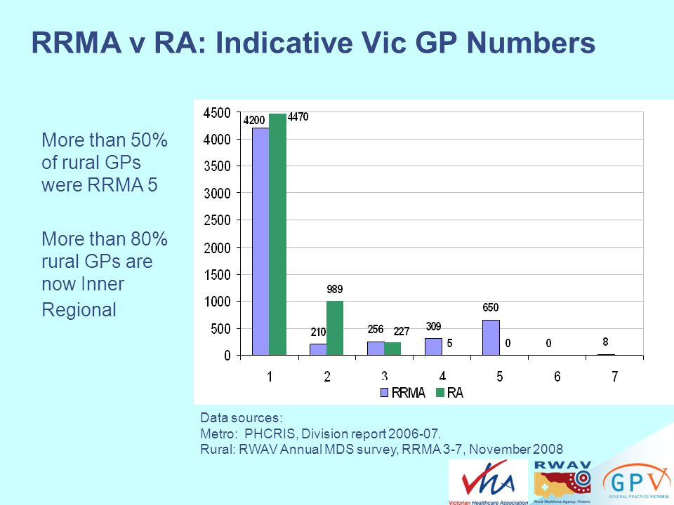 RRMA v RA: Indicative Vic GP Numbers