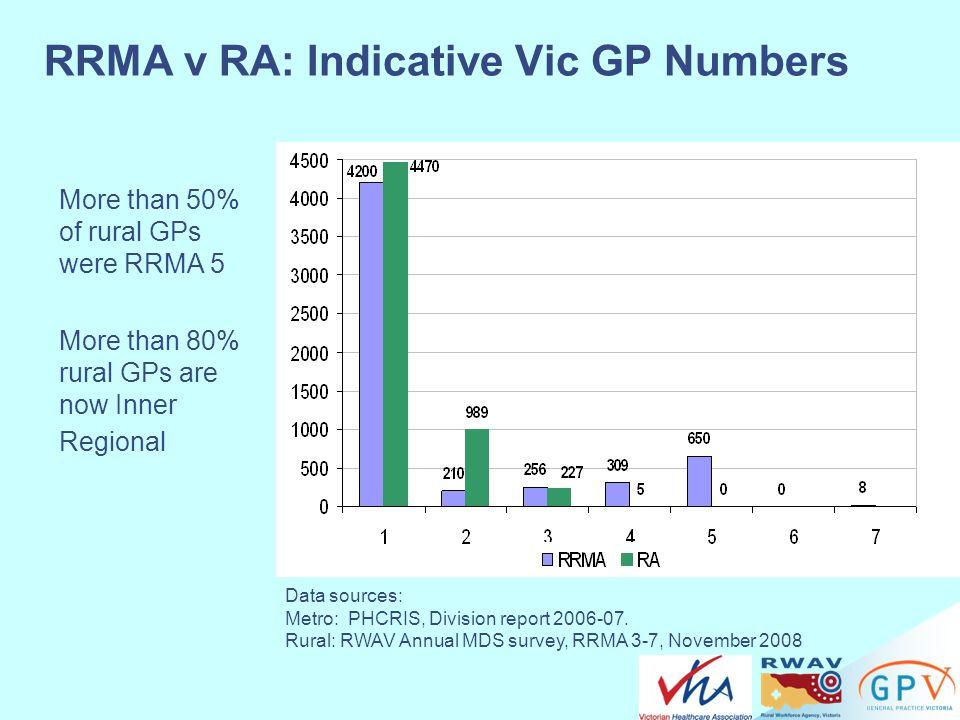 RRMA v RA: Indicative Vic GP Numbers