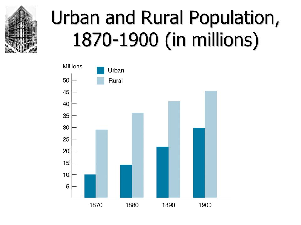 Urban and Rural Population, 1870-1900 (in millions)
