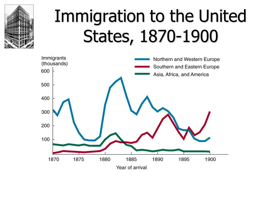 Immigration to the United States, 1870-1900