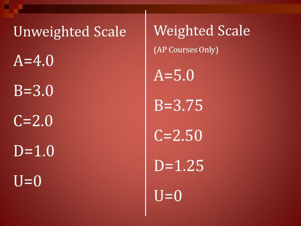 A=4.0 A=5.0 B=3.0 B=3.75 C=2.0 C=2.50 D=1.0 D=1.25 U=0 U=0