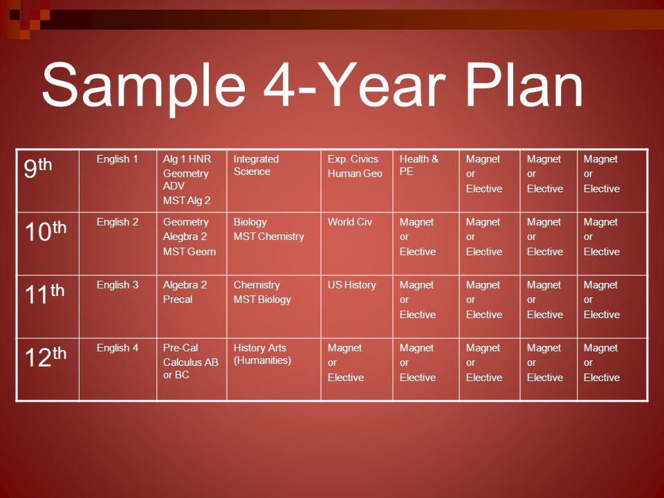 Sample 4-Year Plan 9th 10th 11th 12th English 1 Alg 1 HNR Geometry ADV