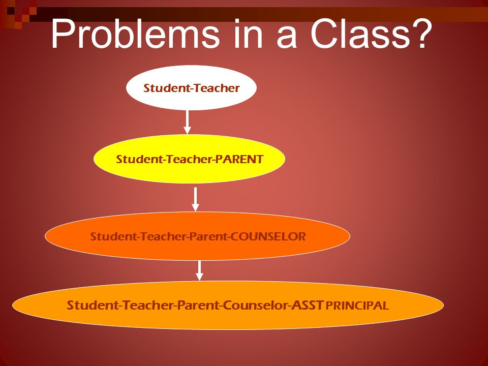 Problems in a Class Student-Teacher-Parent-Counselor-ASST PRINCIPAL
