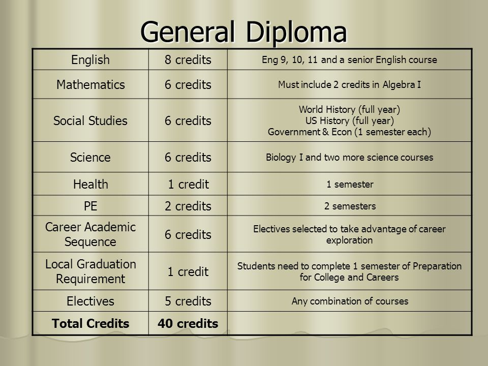 General Diploma English 8 credits Mathematics 6 credits Social Studies