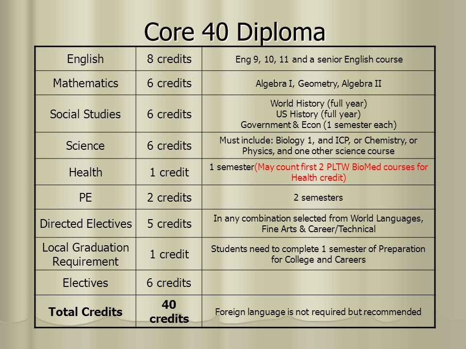 Core 40 Diploma English 8 credits Mathematics 6 credits Social Studies