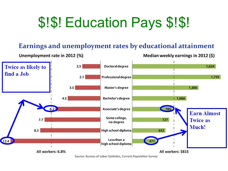 $!$! Education Pays $!$! Twice as likely to find a Job