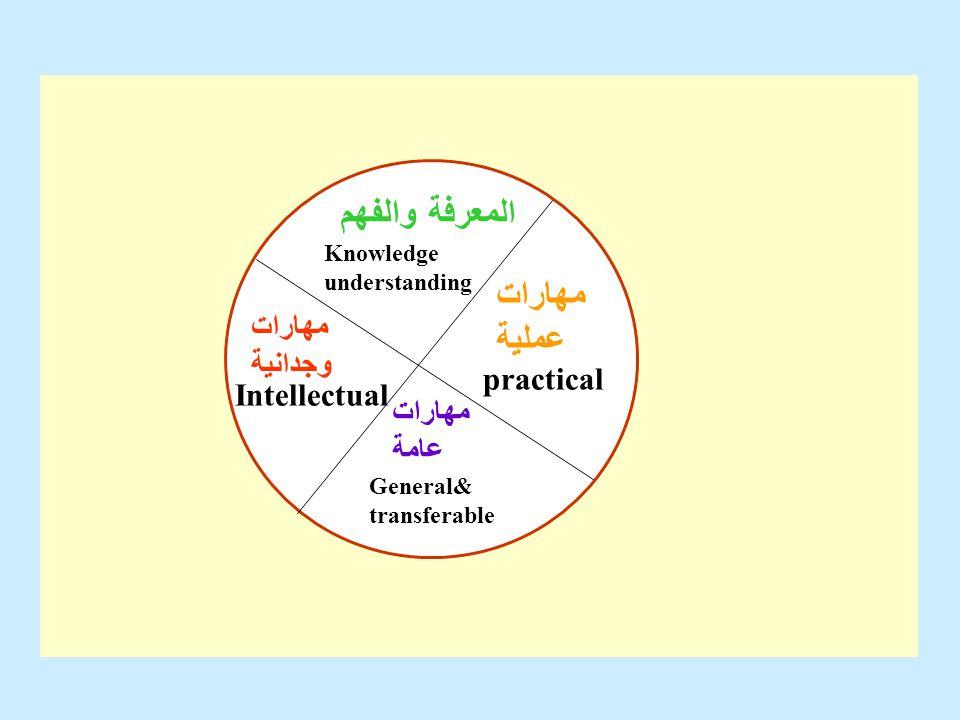 المعرفة والفهم مهارات عملية مهارات وجدانية practical Intellectual