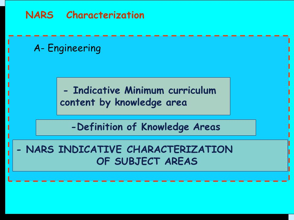 -Definition of Knowledge Areas