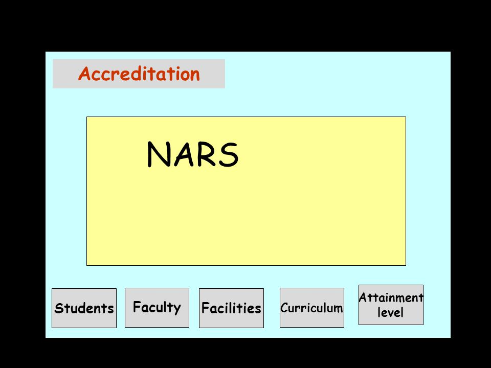 Accreditation NARS Students Faculty Facilities Attainment Curriculum