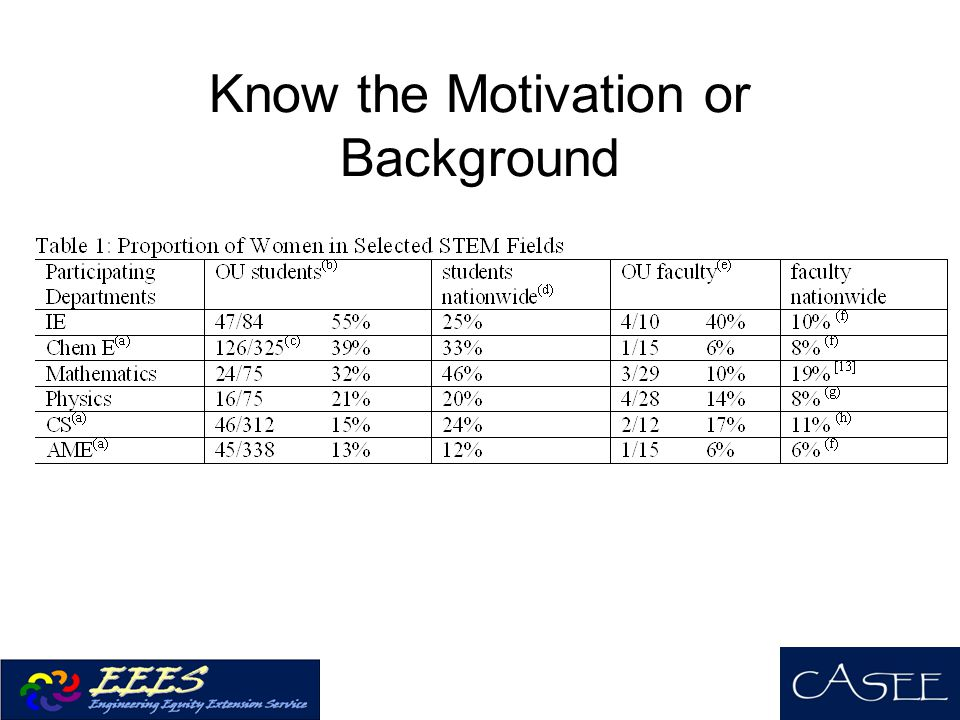 Know the Motivation or Background