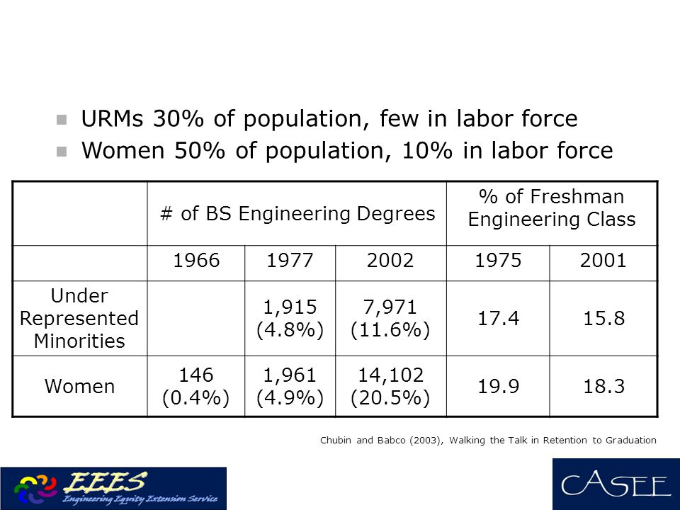 URMs 30% of population, few in labor force