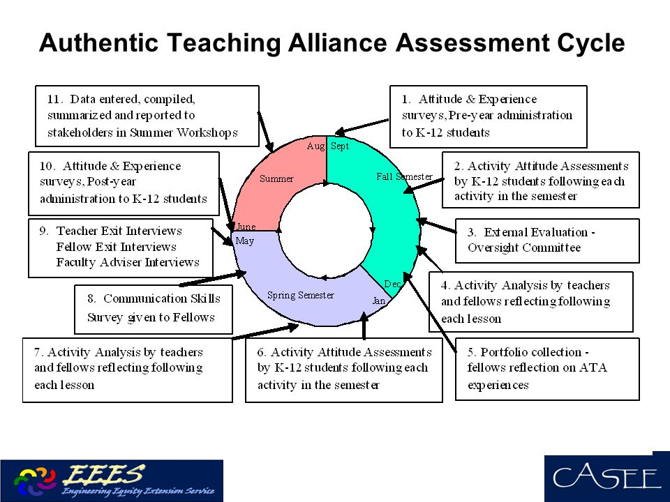 Authentic Teaching Alliance Assessment Cycle