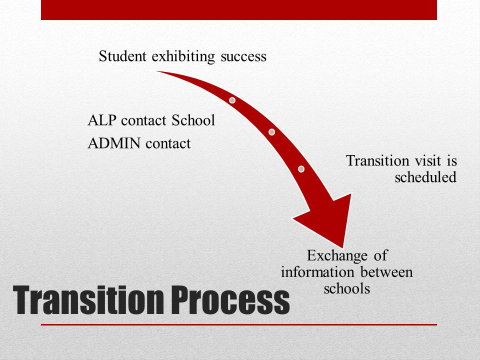 Transition Process Student exhibiting success ALP contact School