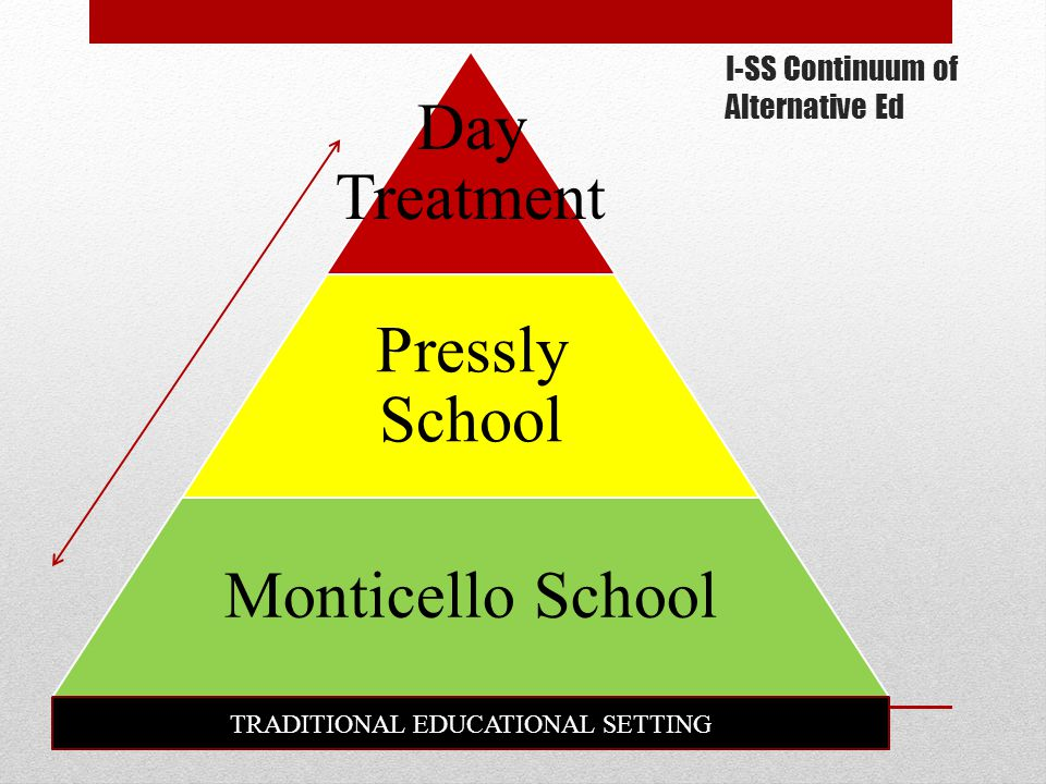 I-SS Continuum of Alternative Ed