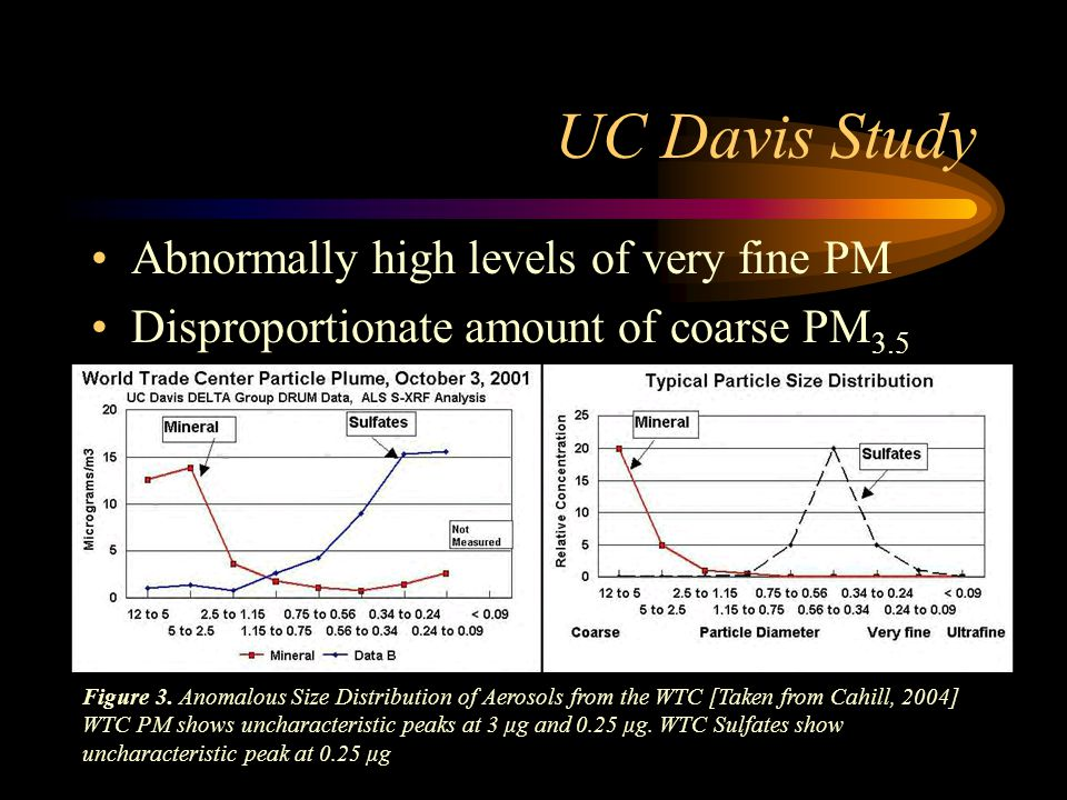 UC Davis Study Abnormally high levels of very fine PM