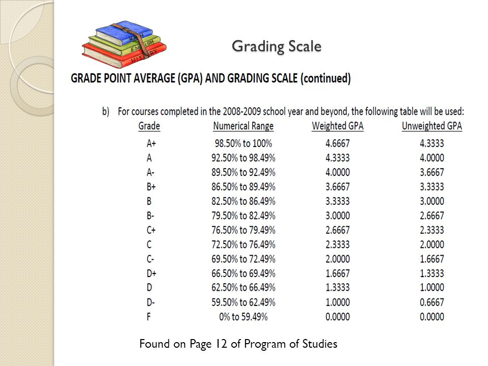 Grading Scale Found on Page 12 of Program of Studies