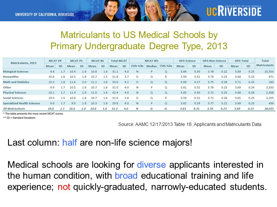 Matriculants to US Medical Schools by