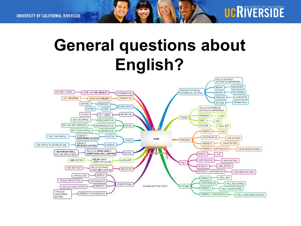 General questions about English