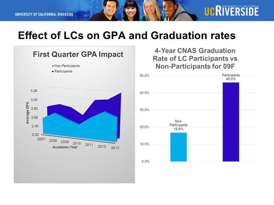 Effect of LCs on GPA and Graduation rates