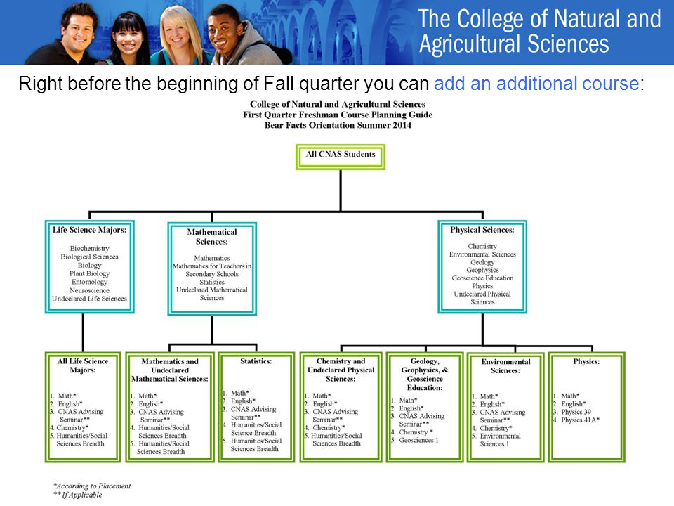 Right before the beginning of Fall quarter you can add an additional course: