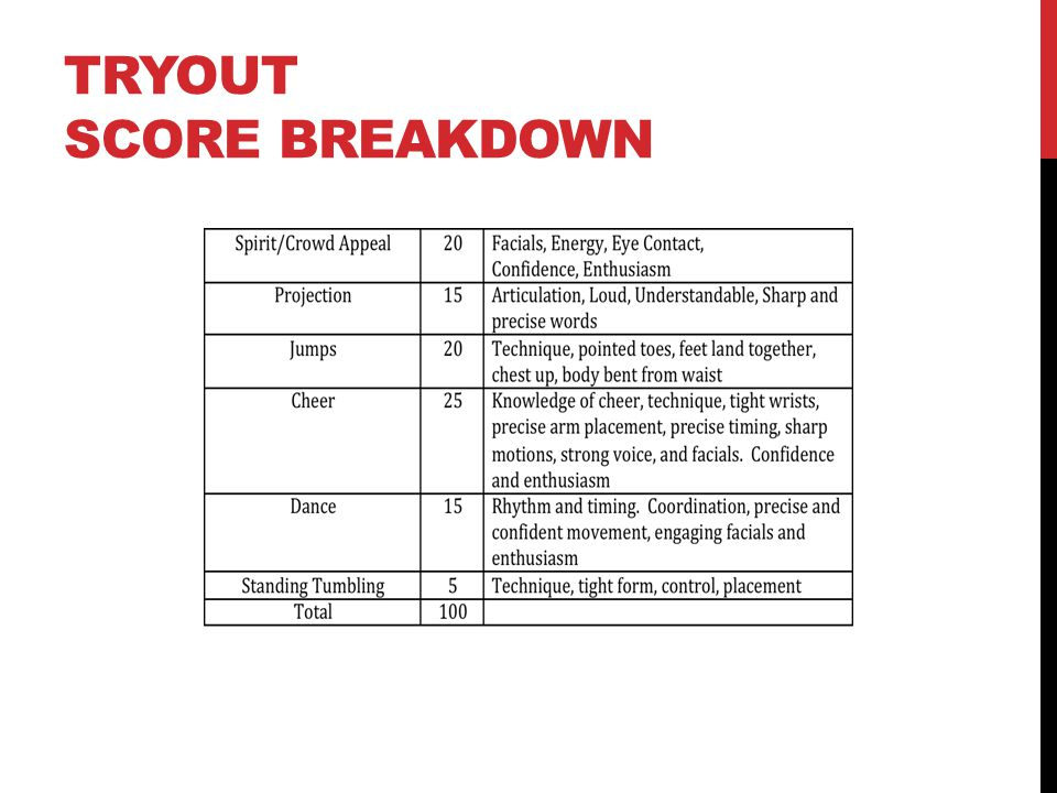 Tryout Score Breakdown