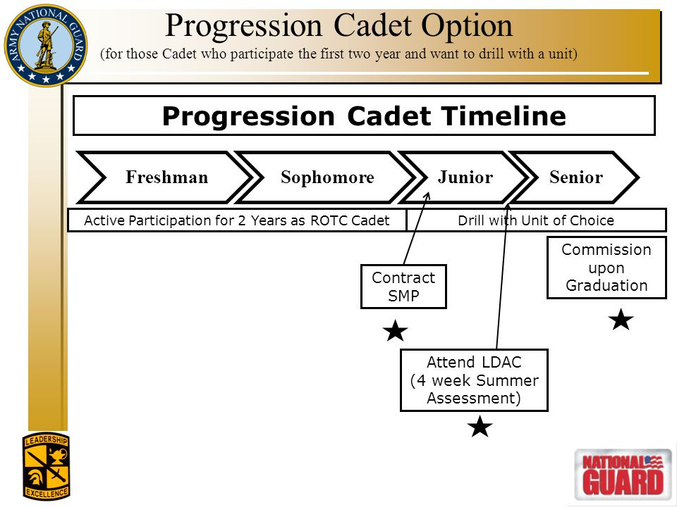 Progression Cadet Timeline