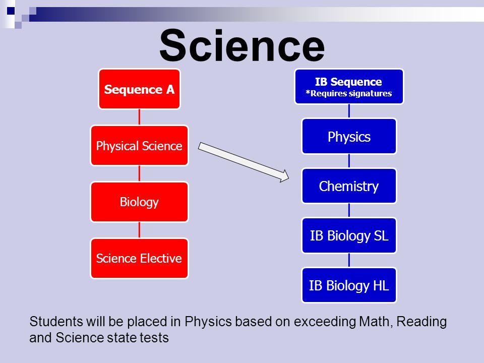 Science Physics Chemistry IB Biology SL IB Biology HL
