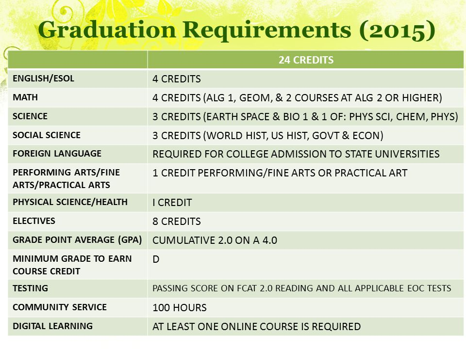 Graduation Requirements (2015)
