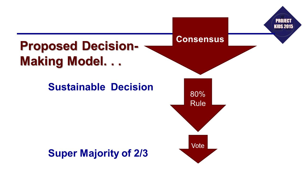 Proposed Decision- Making Model. . .