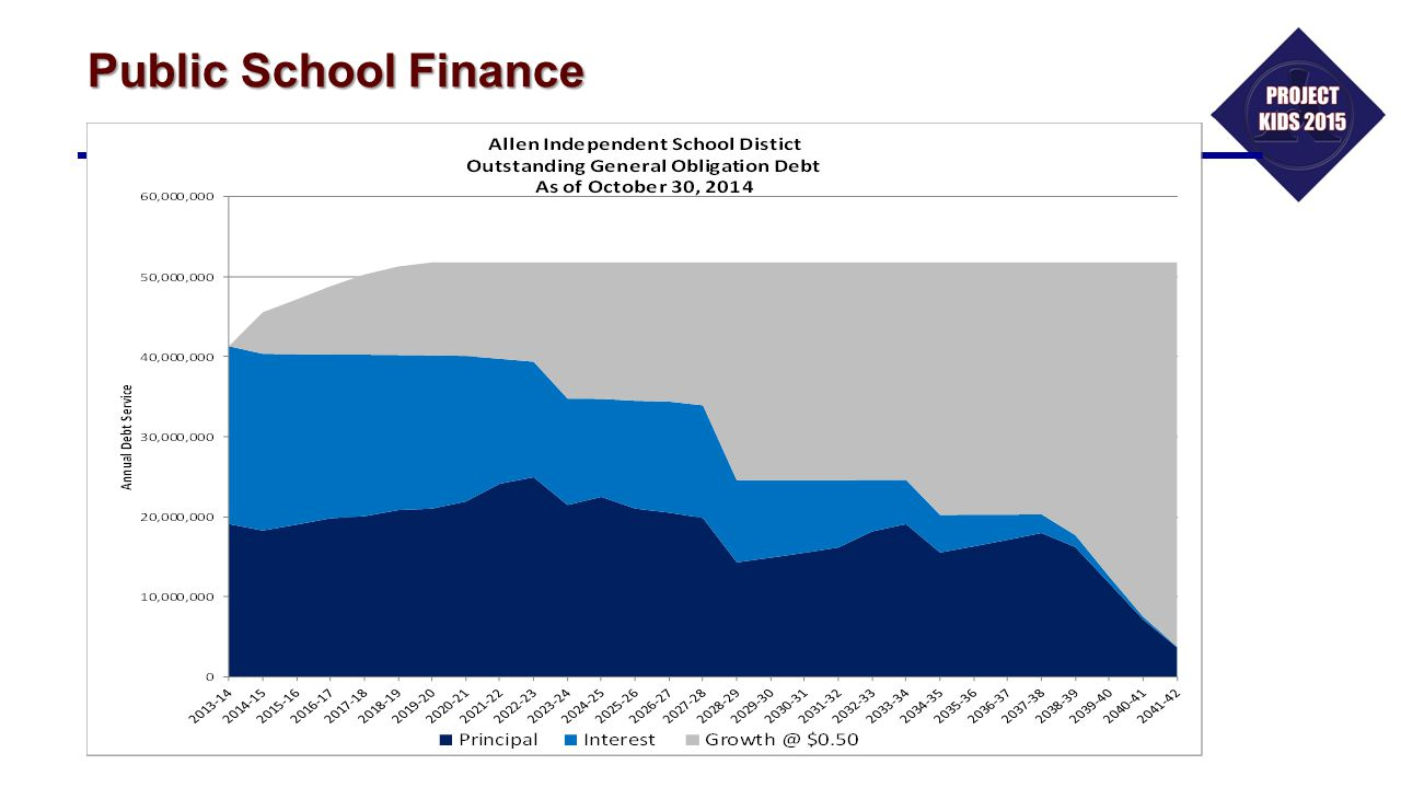 Public School Finance 7:45 – 7:55 Tim Carroll (embedded slides)