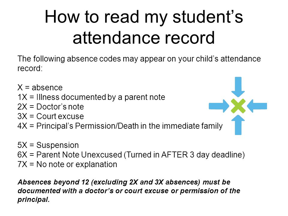 How to read my student's attendance record