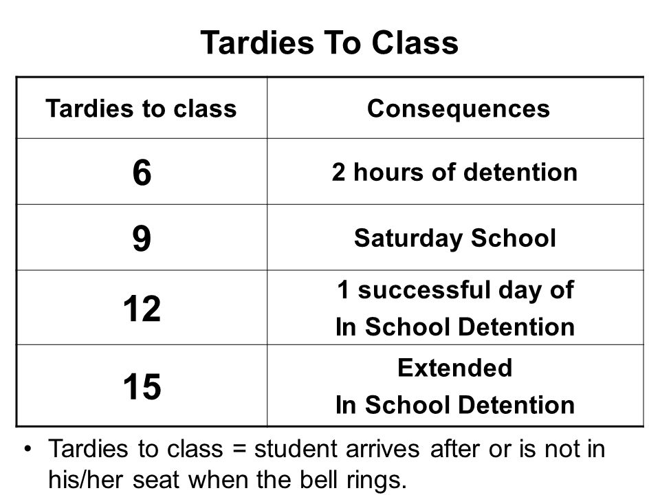 6 9 12 15 Tardies To Class Tardies to class Consequences