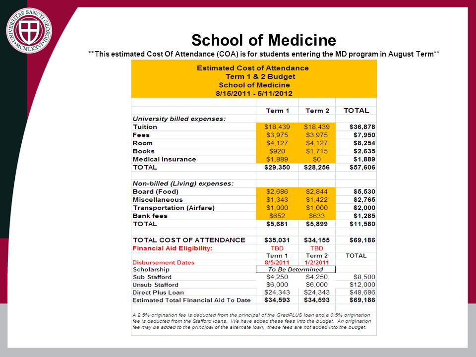 School of Medicine **This estimated Cost Of Attendance (COA) is for students entering the MD program in August Term**