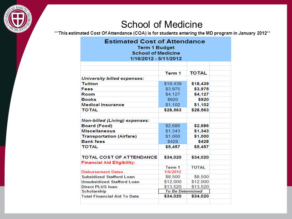 School of Medicine **This estimated Cost Of Attendance (COA) is for students entering the MD program in January 2012**