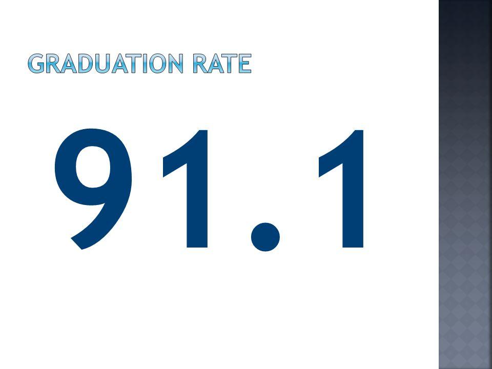 Graduation Rate 91.1