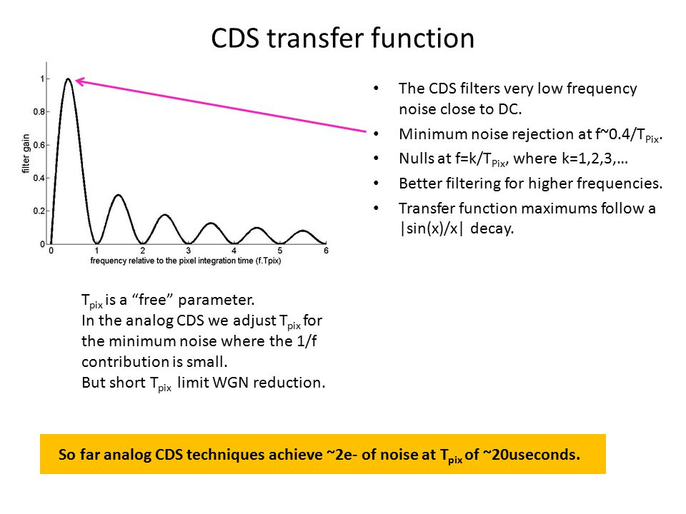 CDS transfer function The CDS filters very low frequency noise close to DC. Minimum noise rejection at f~0.4/TPix.