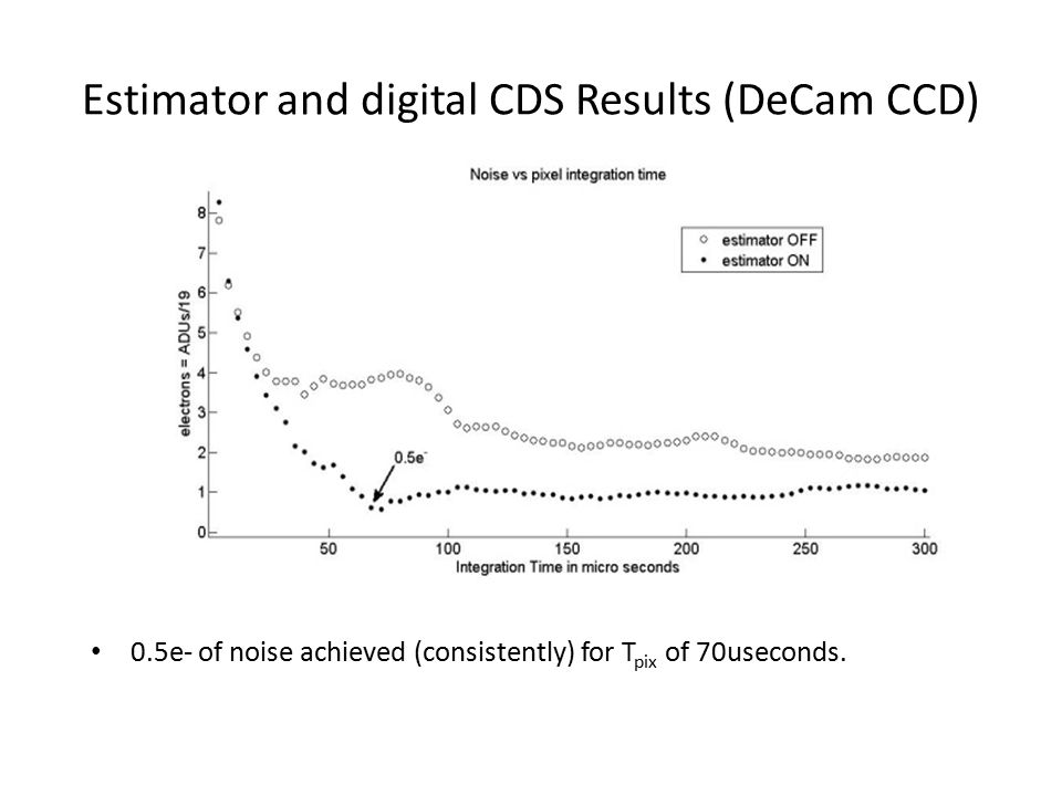 Estimator and digital CDS Results (DeCam CCD)