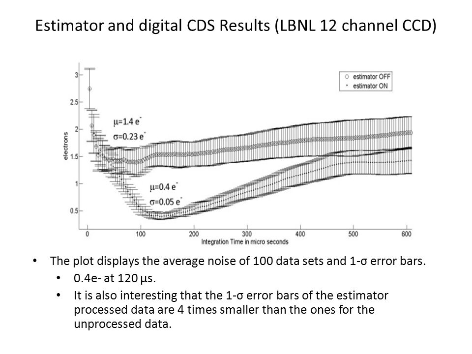 Estimator and digital CDS Results (LBNL 12 channel CCD)