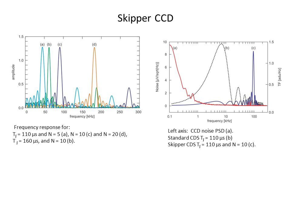 Skipper CCD Frequency response for: