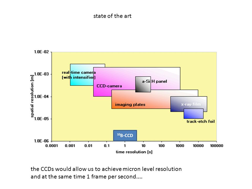 the CCDs would allow us to achieve micron level resolution