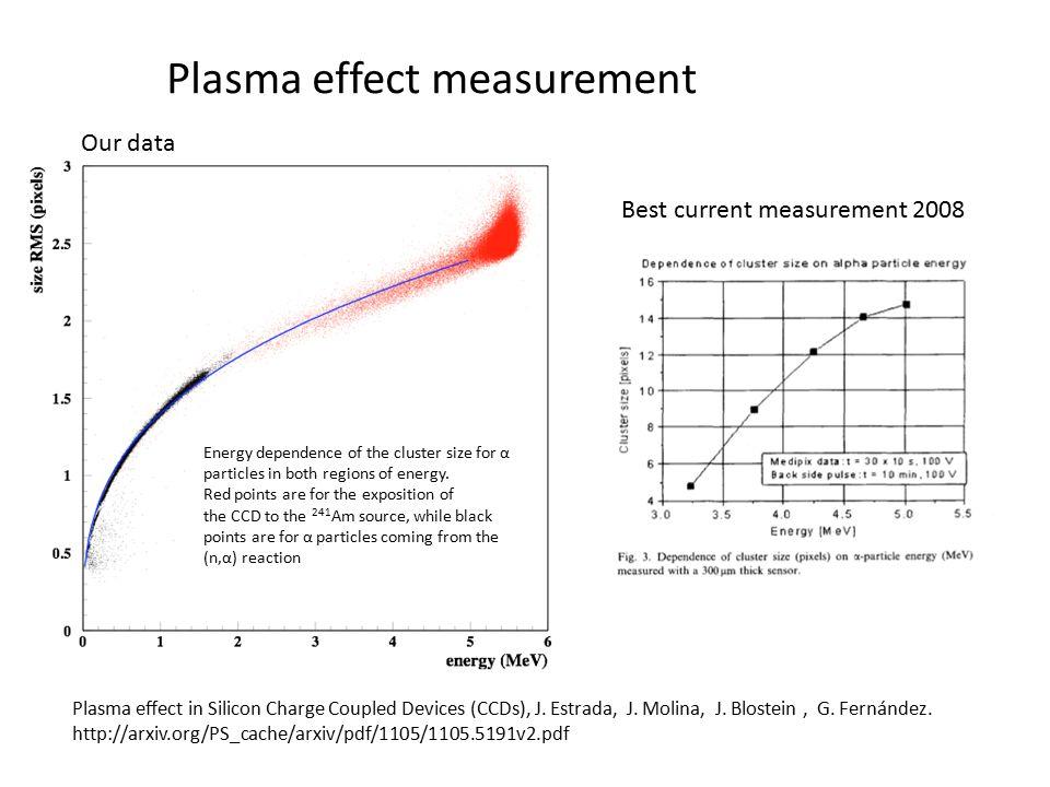 Plasma effect measurement