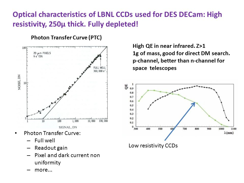 Optical characteristics of LBNL CCDs used for DES DECam: High resistivity, 250µ thick. Fully depleted!