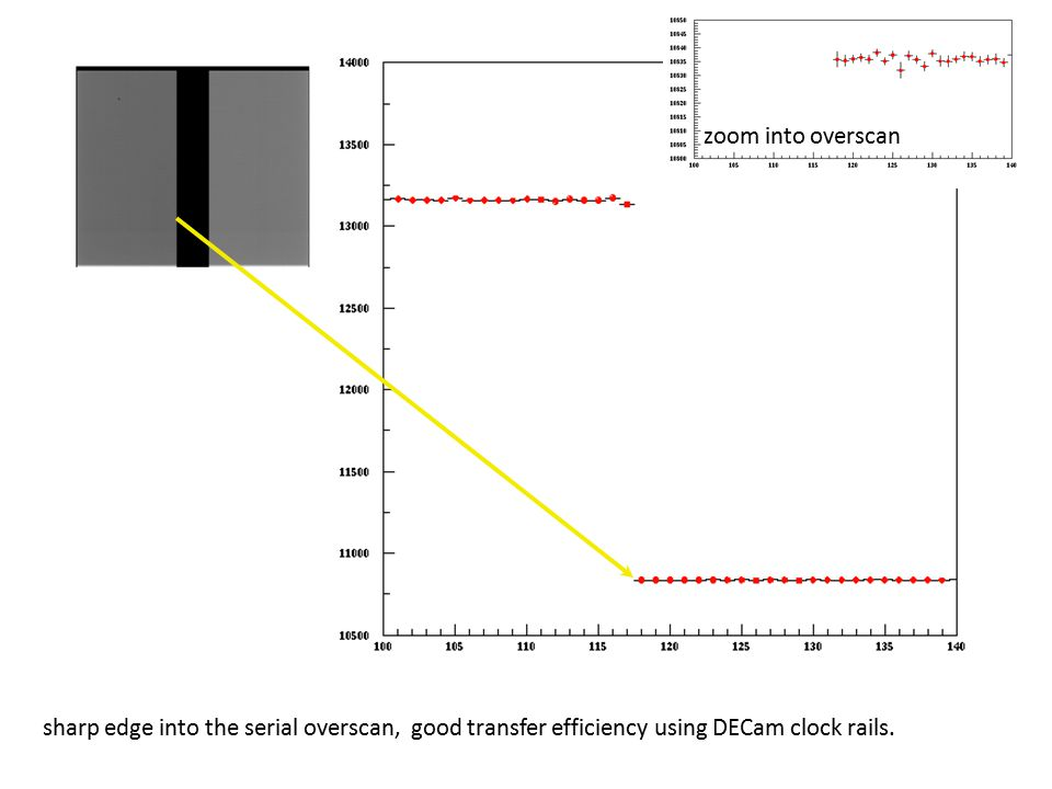 zoom into overscan sharp edge into the serial overscan, good transfer efficiency using DECam clock rails.