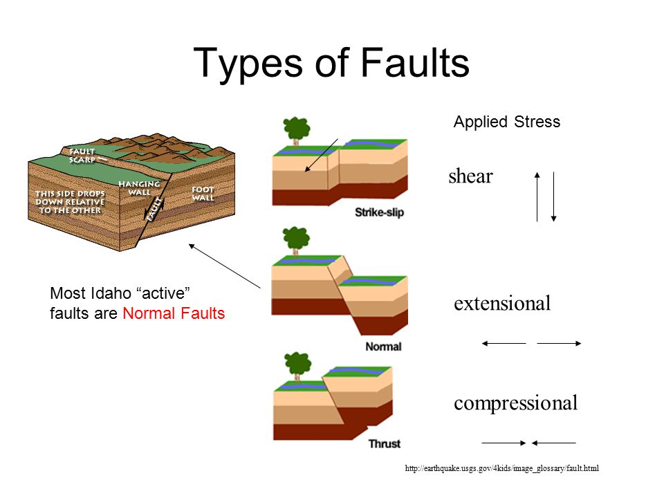 Types of Faults shear extensional compressional Applied Stress